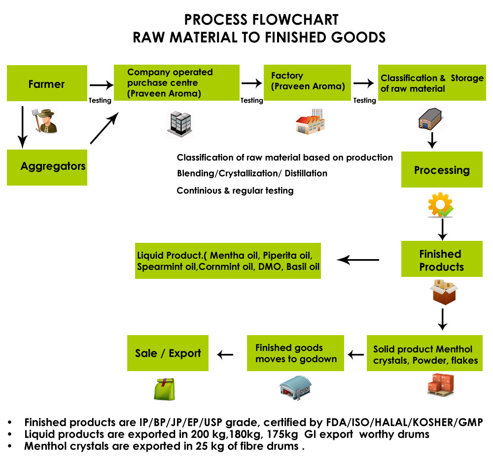 Aroma process flow chart geenschuldenfo Image collections